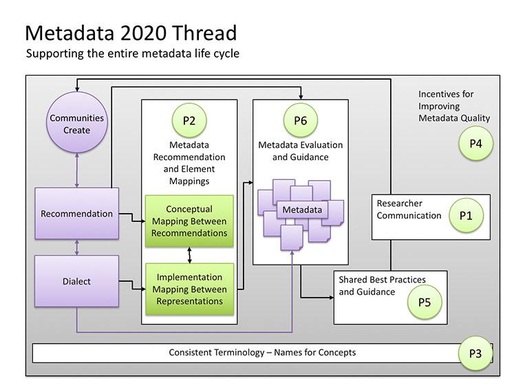 Meta Description Best Practices 2020 The Metadata 2020 Project Thread